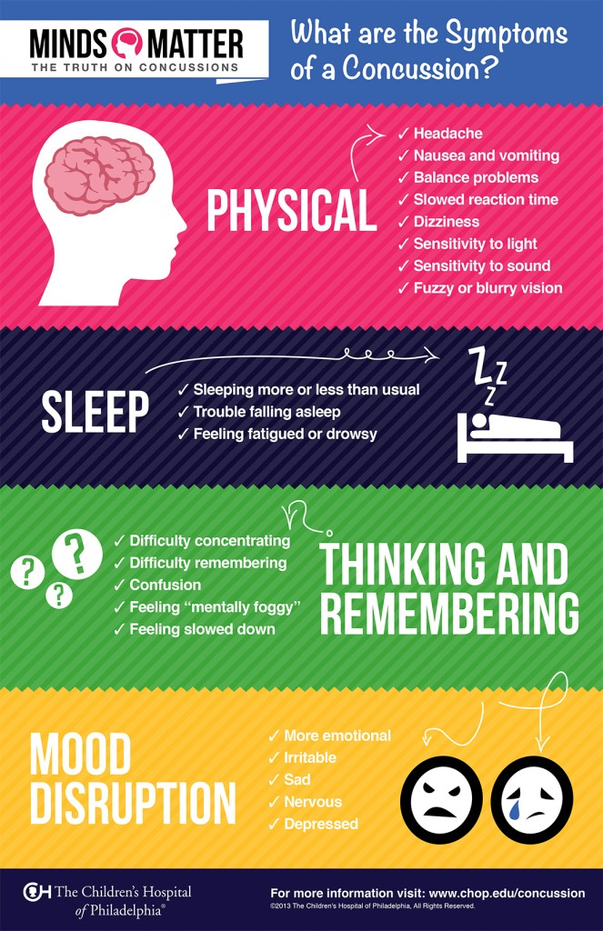 What Are the Symptoms of a Concussion – Infographic | The Chil